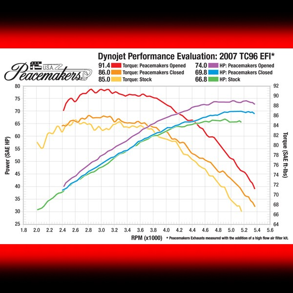 Dyno Chart for TC 96-Inch Motors