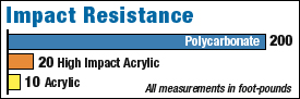Impact Resistance Chart