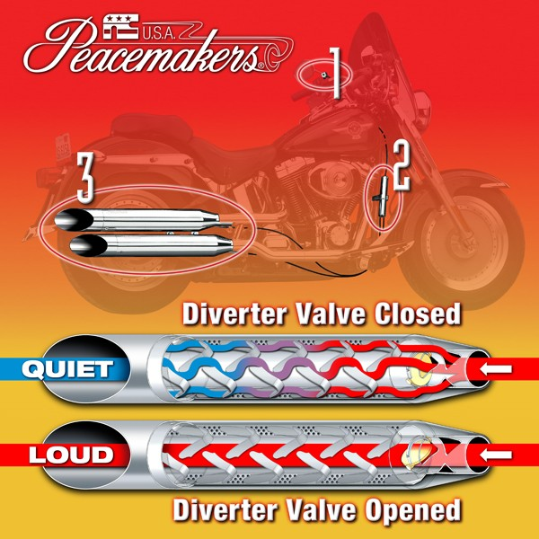 Peacemakers® Volume Control System