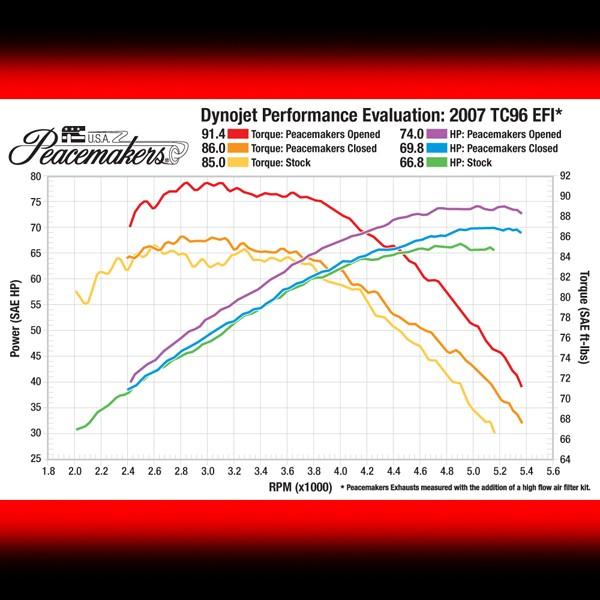 Dyno Chart for TC 96-Inch Motors