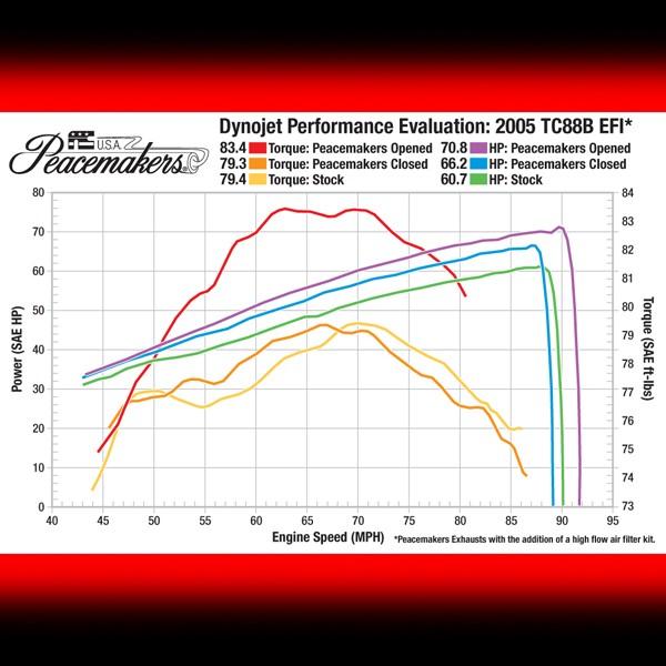 Dyno Chart for TC 88-Inch Motors