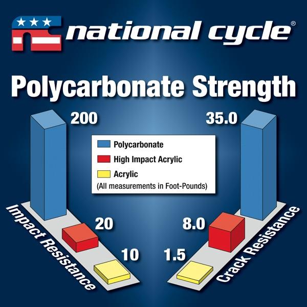 Polycarbonate Strength