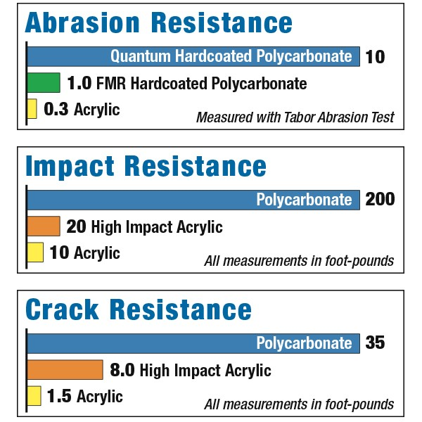 Polycarbonate vs. Acrylic