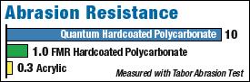 Quantum Scratch Resistance