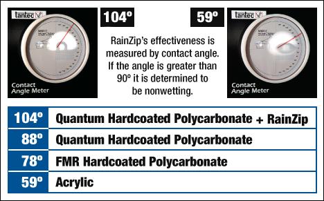 RainZip Chart